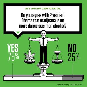 Survey: 75% of NFL Players Believe Cannabis Isn't More Dangerous Than Alcohol