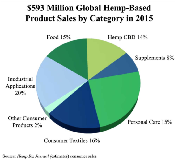 Updated Hemp Market Statistics from the Hemp Biz Journal