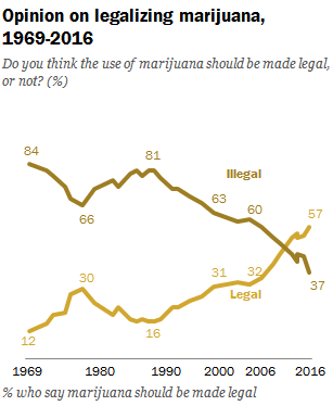 New Poll: 57% of U.S. Adults Say Cannabis Should be Legal